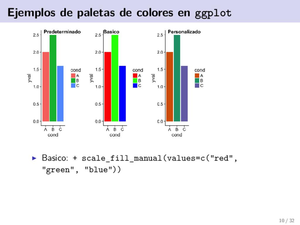 Ejemplos de paletas de colores en ggplot Basico...