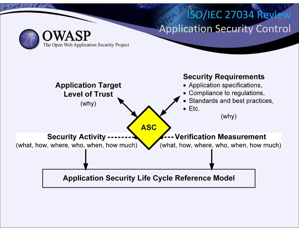 ASC ISO/IEC 27034 Review Application Security C...