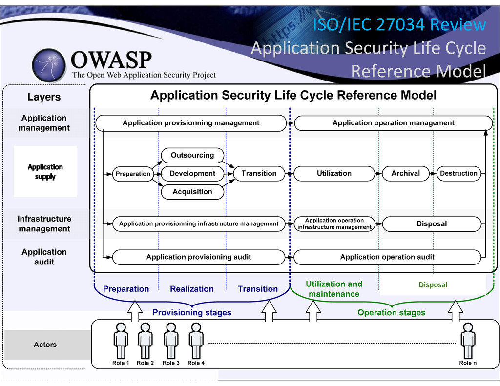 Disposal Layers ISO/IEC 27034 Review Applicatio...