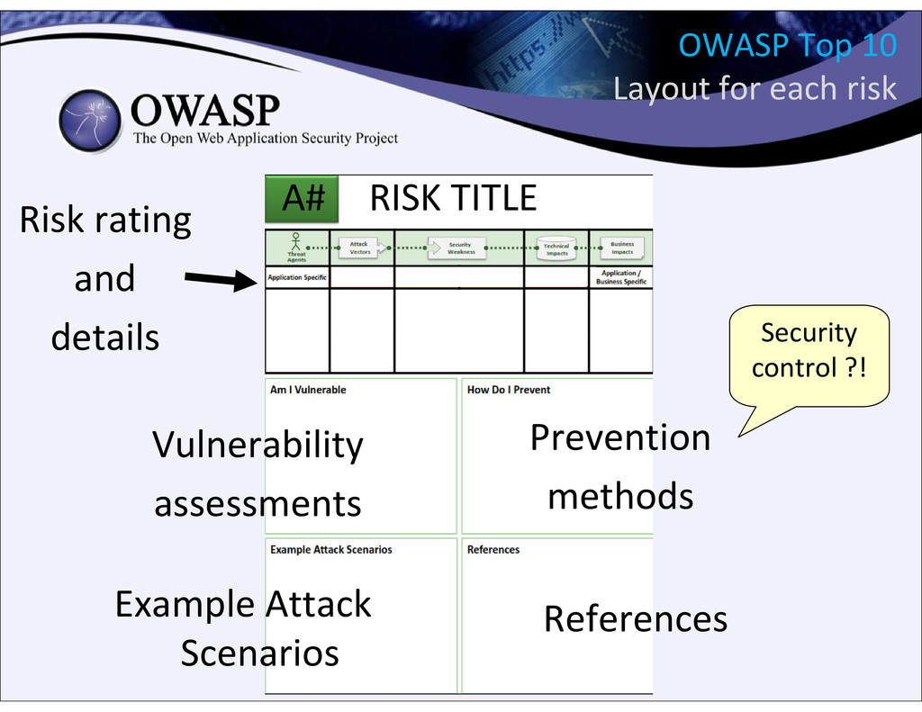 OWASP Top 10 Layout for each risk RISK TITLE Ri...