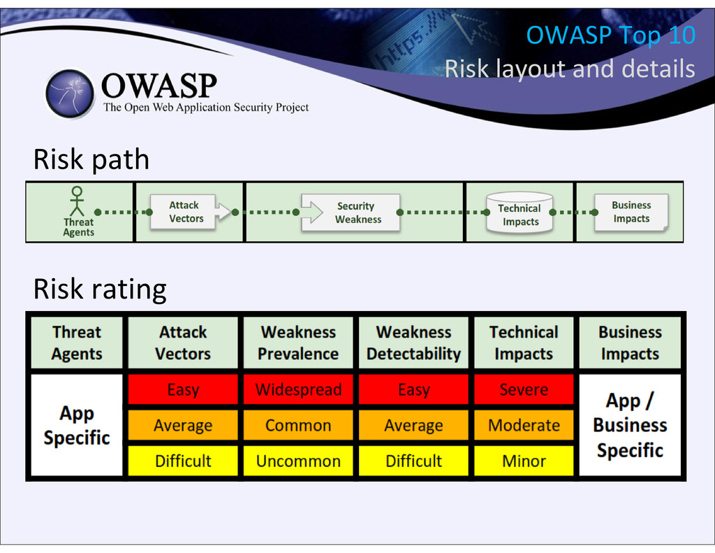 OWASP Top 10 Risk layout and details Risk path ...