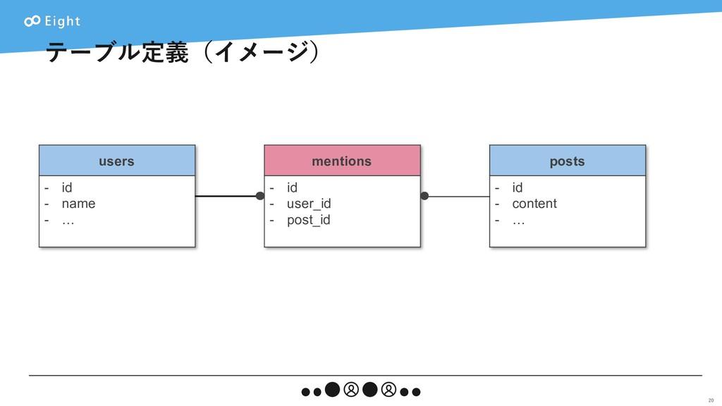 テーブル定義(イメージ) 20 users - id - name - … posts - i...