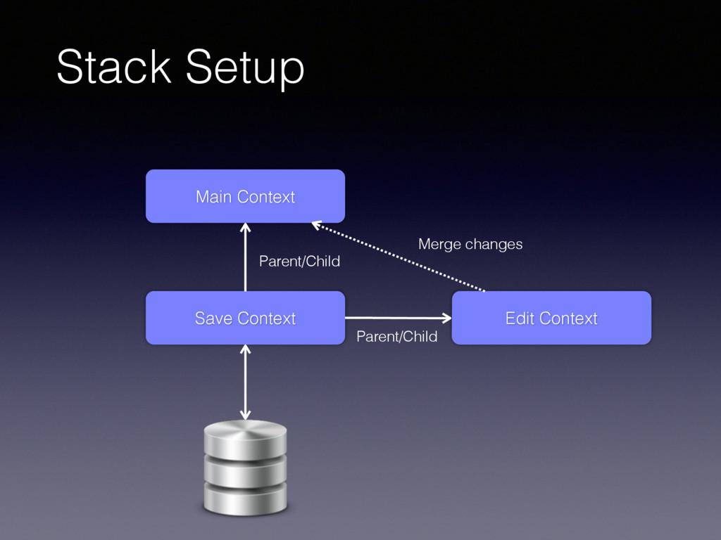 Stack Setup Main Context Save Context Parent/Ch...