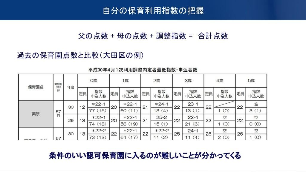自分の保育利用指数の把握 父の点数 + 母の点数 + 調整指数 = 合計点数 過去の保育園点数...