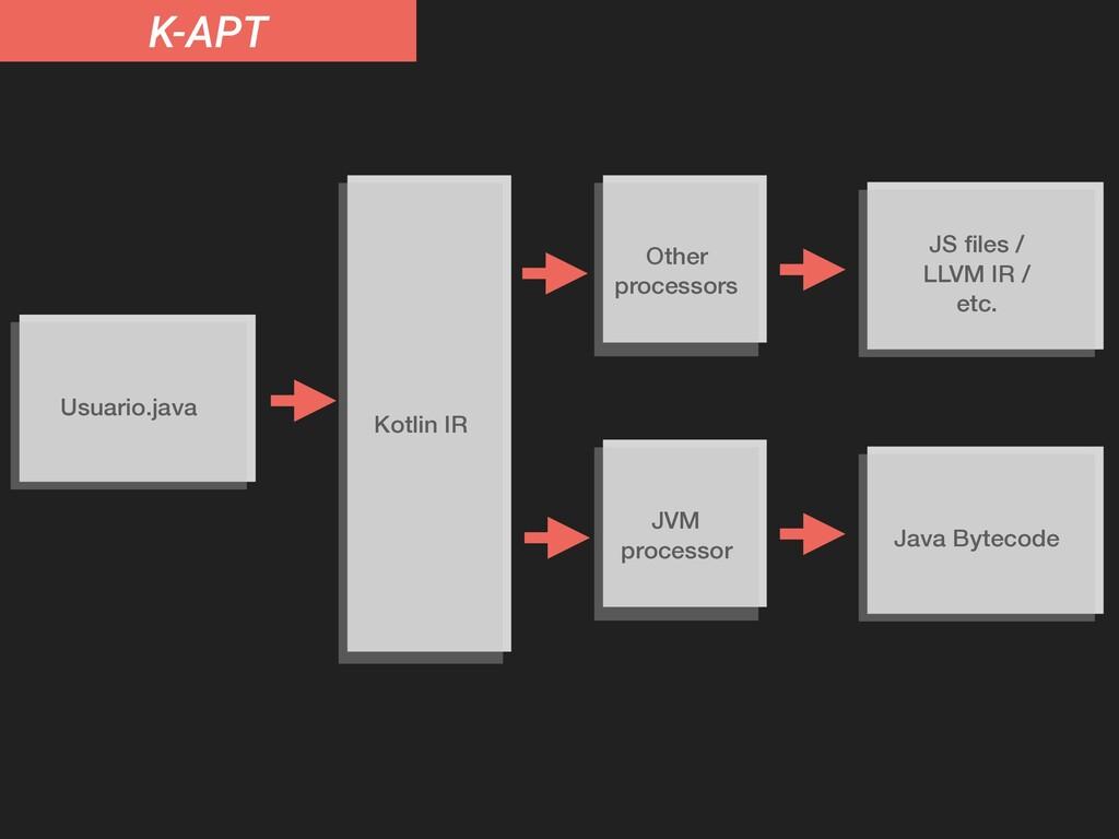K-APT Usuario.java JS files / LLVM IR / etc. Kot...