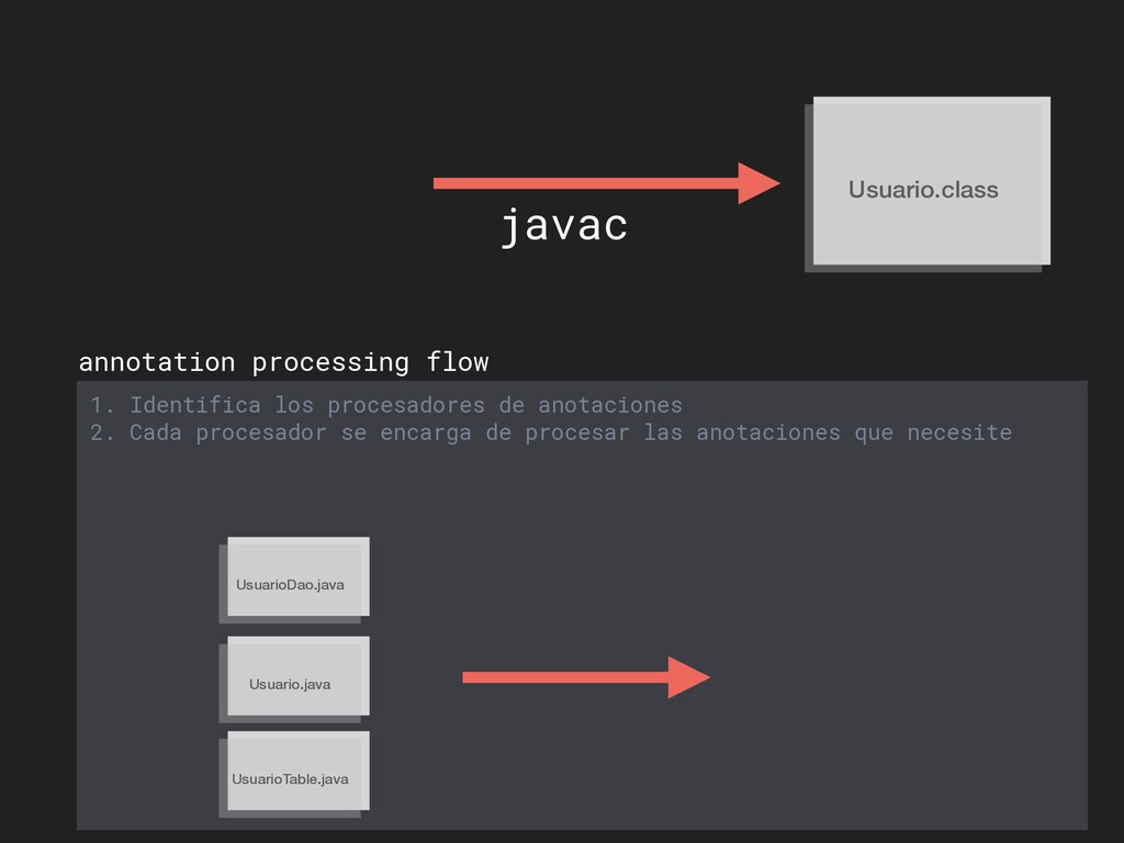 Usuario.class javac annotation processing flow ...