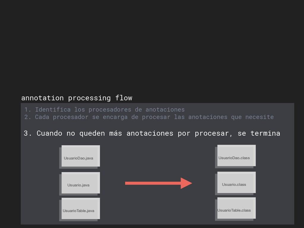 annotation processing flow 1. Identifica los pr...