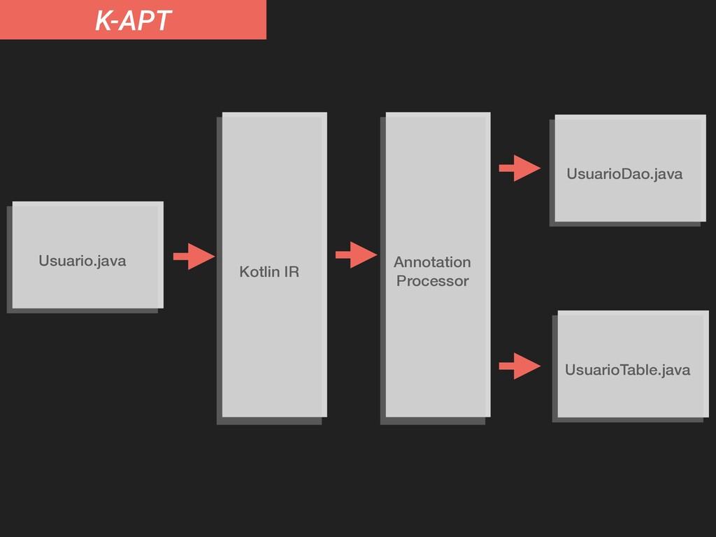 K-APT Usuario.java UsuarioDao.java UsuarioTable...