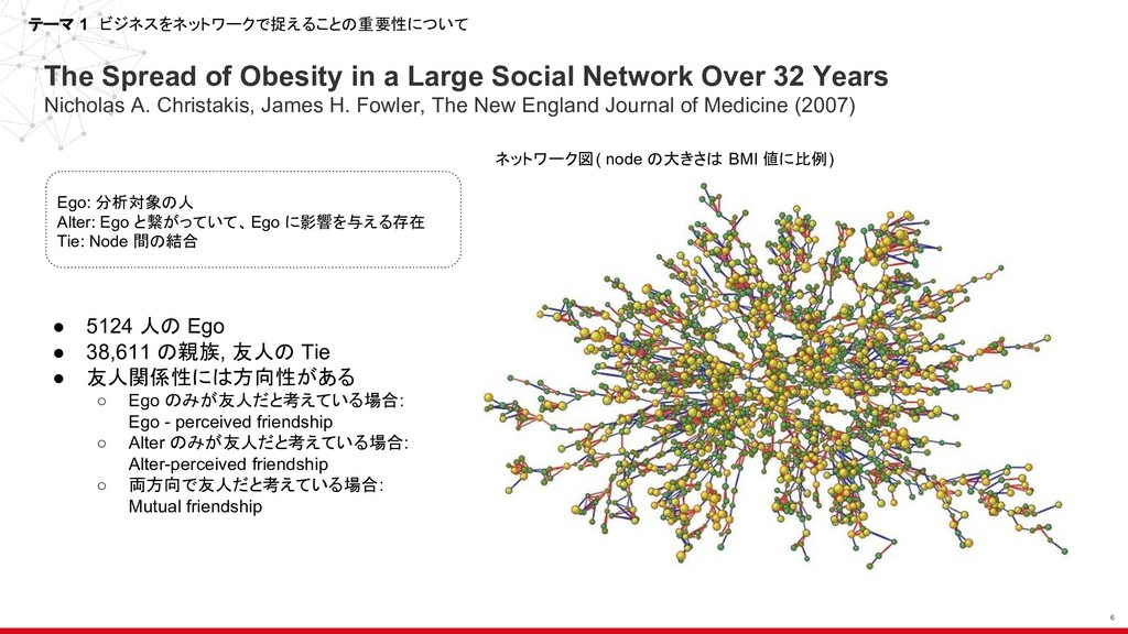 The Spread of Obesity in a Large Social Network...