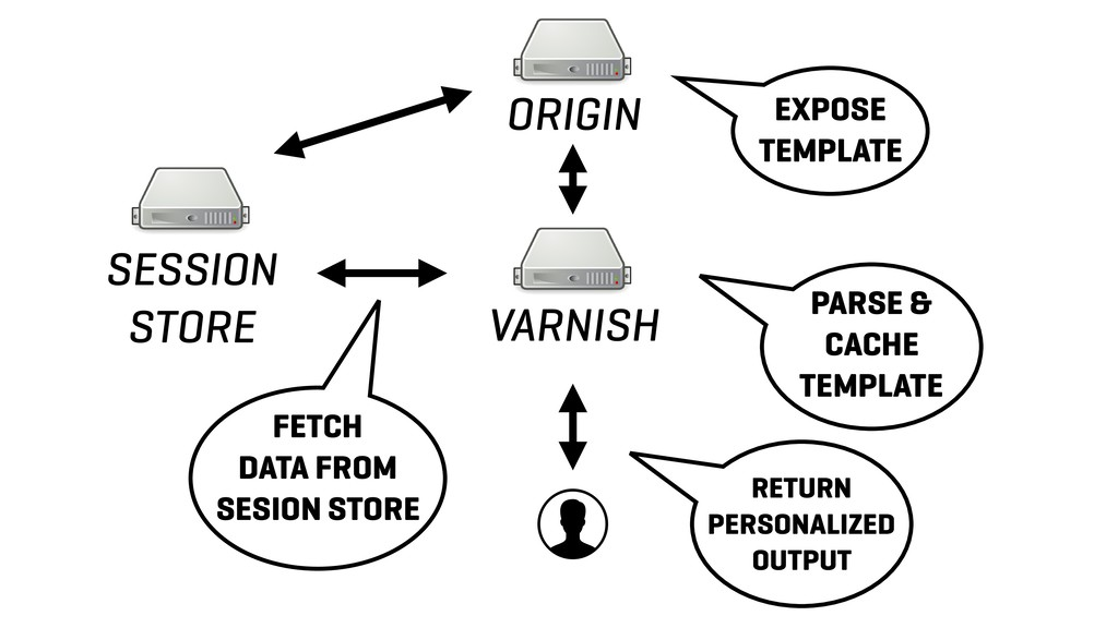 ORIGIN VARNISH SESSION STORE EXPOSE TEMPLATE PA...