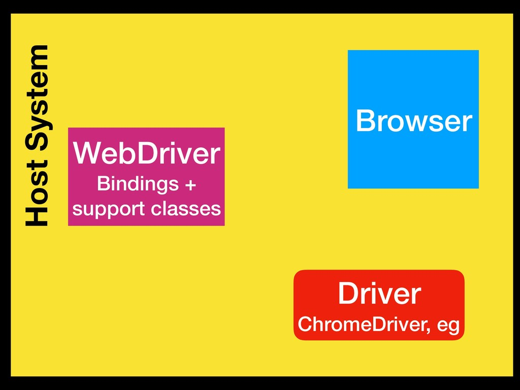 Host System Browser WebDriver Bindings + suppor...