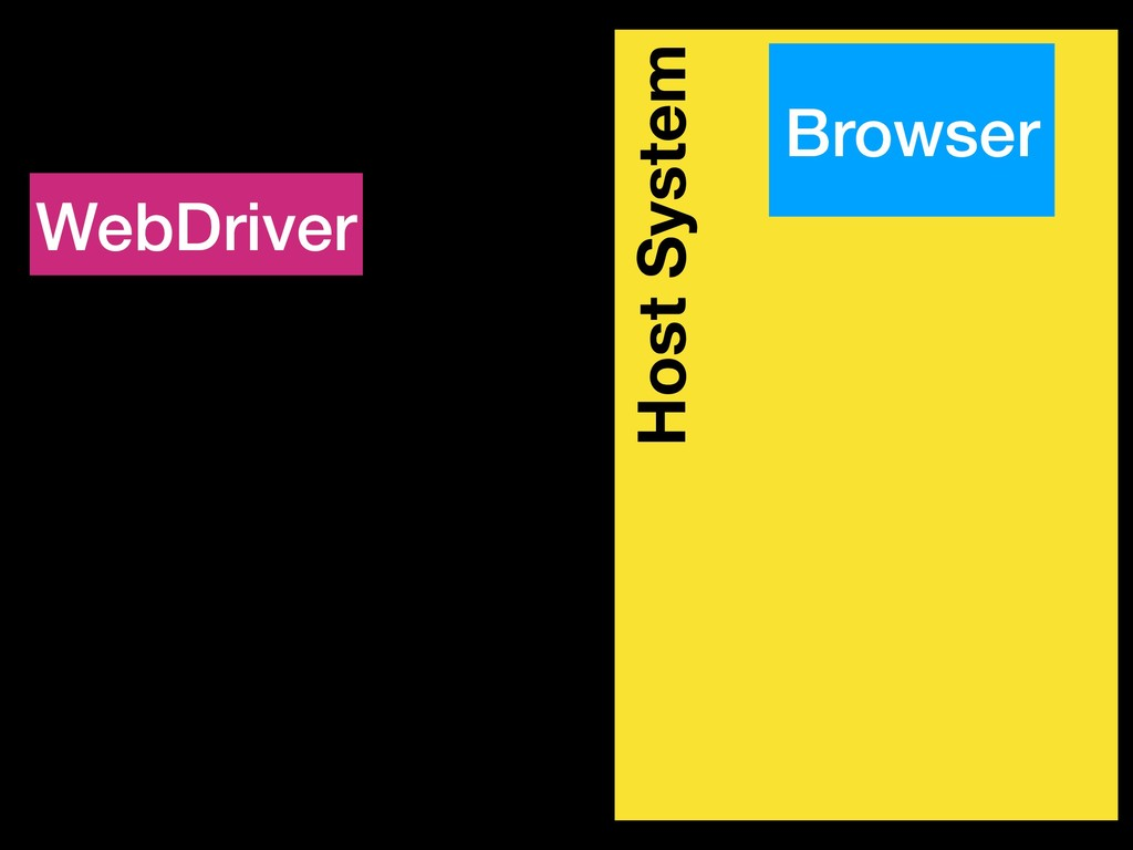 Host System Browser WebDriver