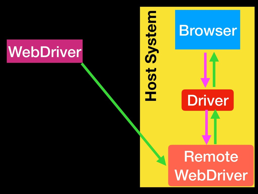 Host System Browser WebDriver Driver Remote Web...