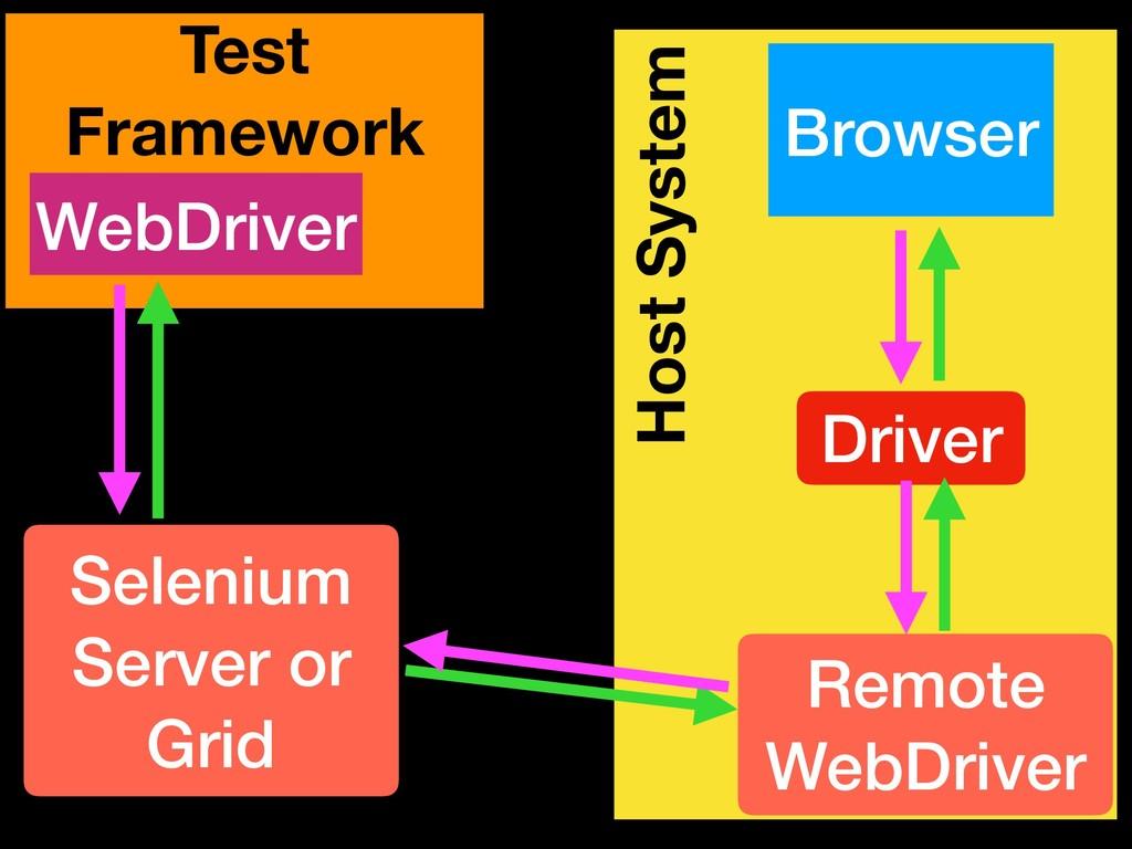 Host System Browser Driver Remote WebDriver Tes...