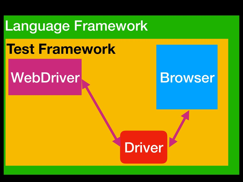 Language Framework Test Framework Browser WebDr...