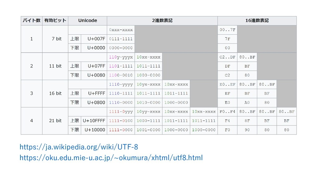 https://ja.wikipedia.org/wiki/UTF-8  https://ok...