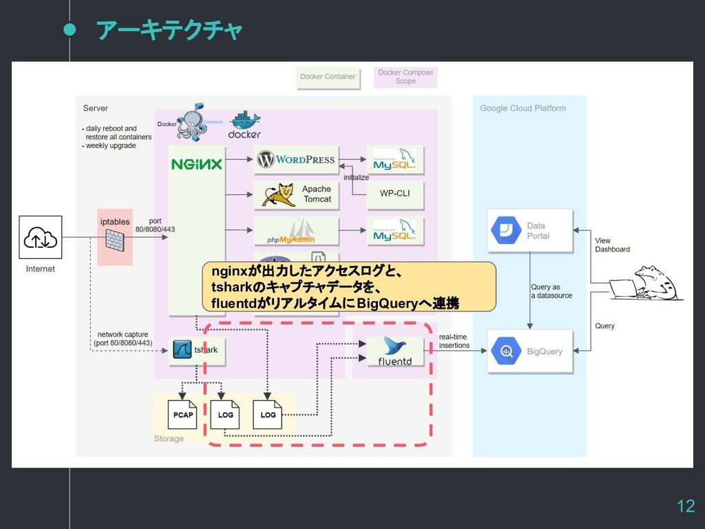 アーキテクチャ 12 nginxが出力したアクセスログと、 tsharkのキャプチャデータを、...