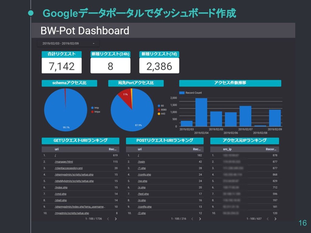Googleデータポータルでダッシュボード作成 16