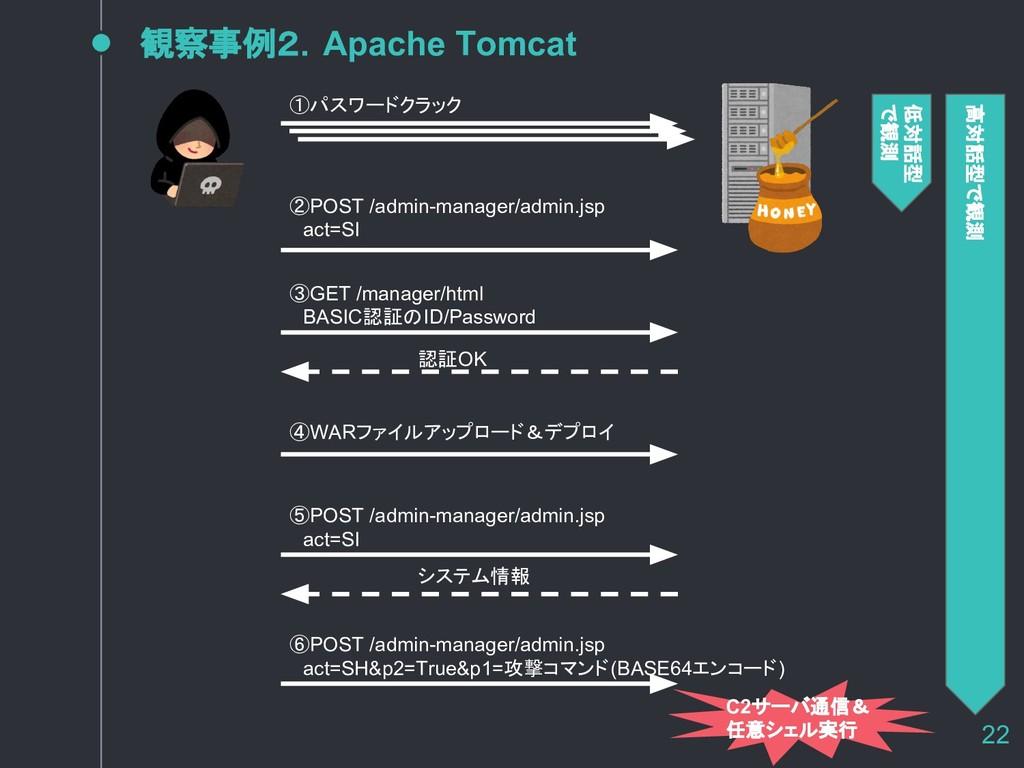 観察事例2.Apache Tomcat 22 低対話型 で観測 ①パスワードクラック ②POS...