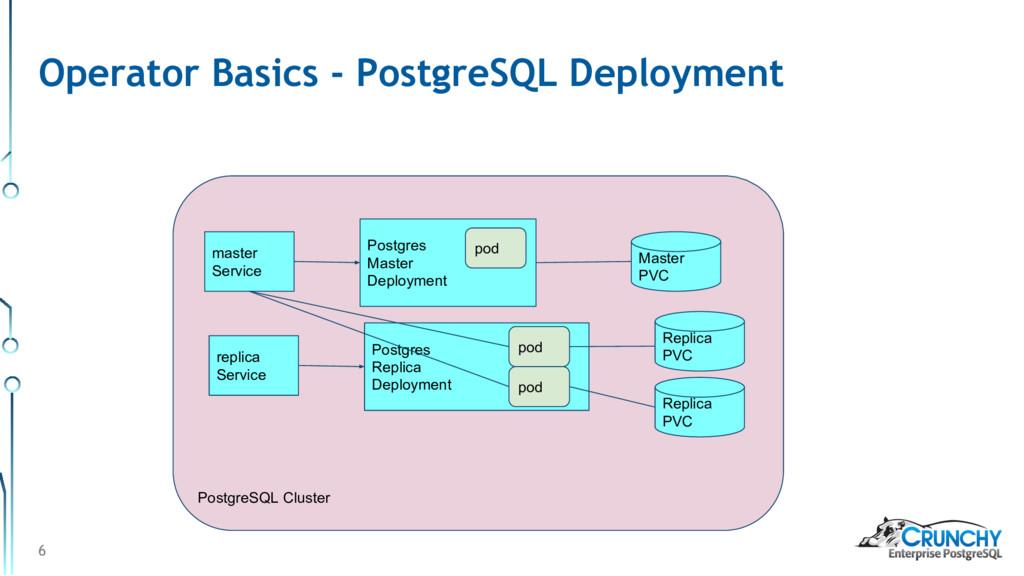 PostgreSQL Cluster 6 Operator Basics - PostgreS...
