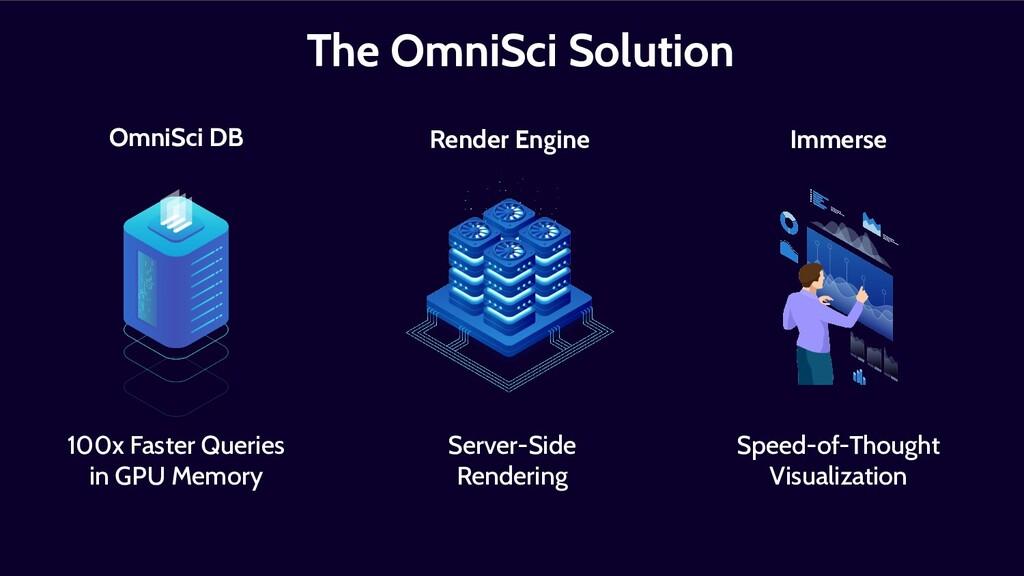 OmniSci DB 100x Faster Queries in GPU Memory Im...
