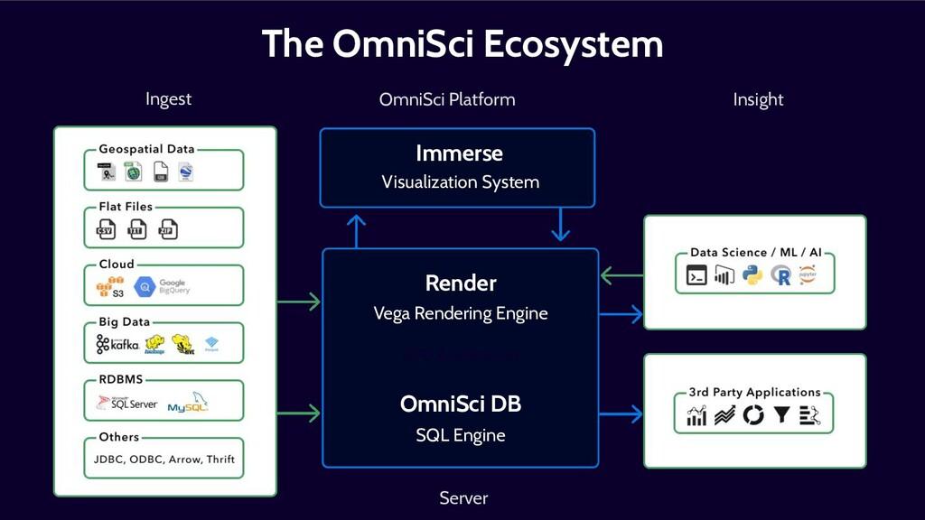 The OmniSci Ecosystem Immerse Render OmniSci DB...