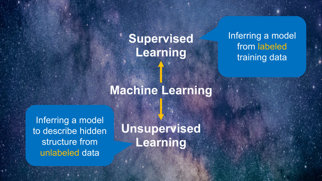 Machine Learning Supervised Learning Unsupervis...