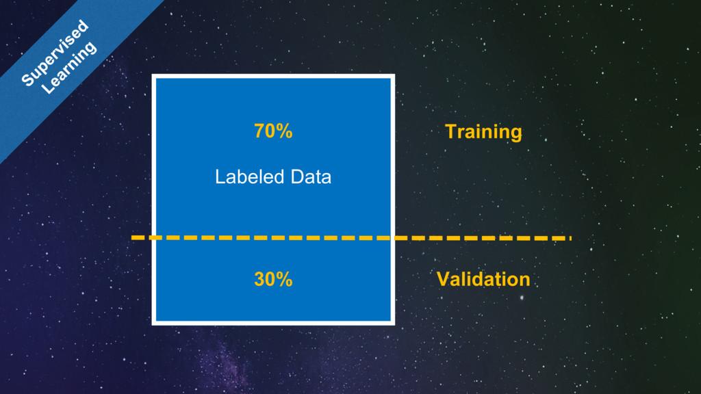 Labeled Data 70% 30% Training Validation