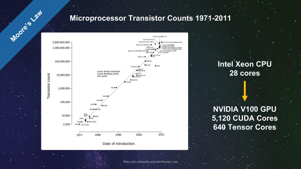 Microprocessor Transistor Counts 1971-2011 Inte...