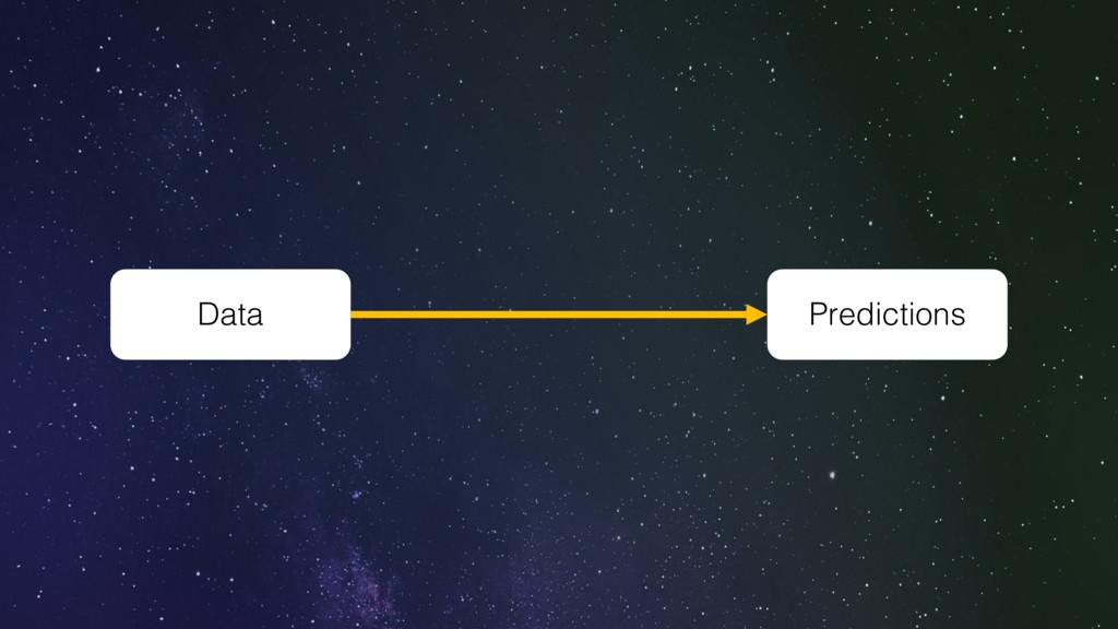 Data Predictions