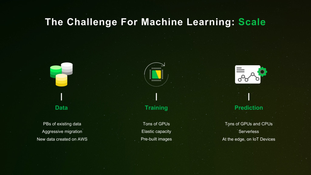 The Challenge For Machine Learning: Scale Tons ...