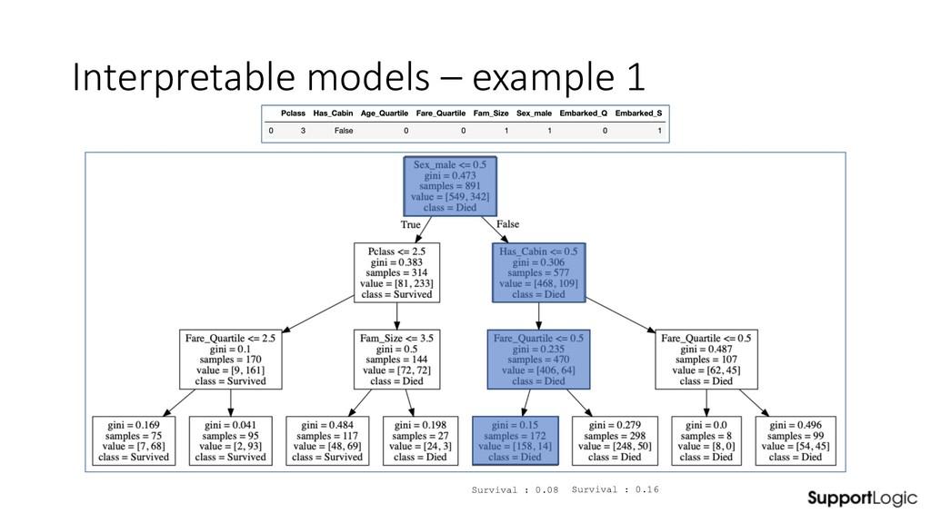 Interpretable models – example 1 Survival : 0.0...