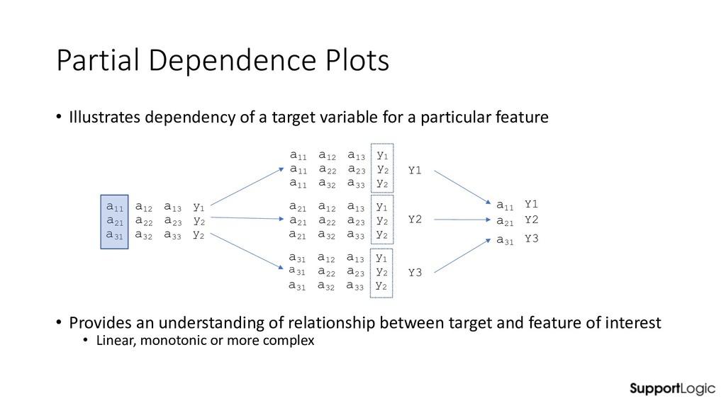 Partial Dependence Plots • Illustrates dependen...