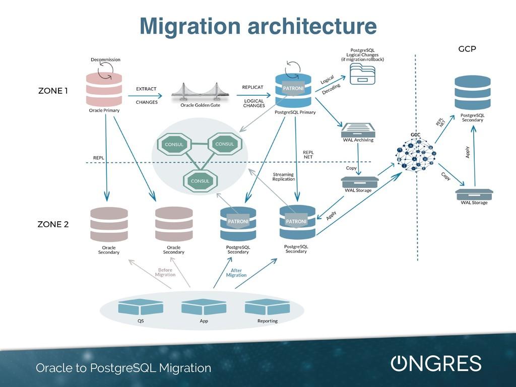 Migration architecture Oracle to PostgreSQL Mig...