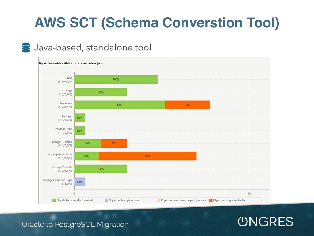AWS SCT (Schema Converstion Tool) Oracle to Pos...