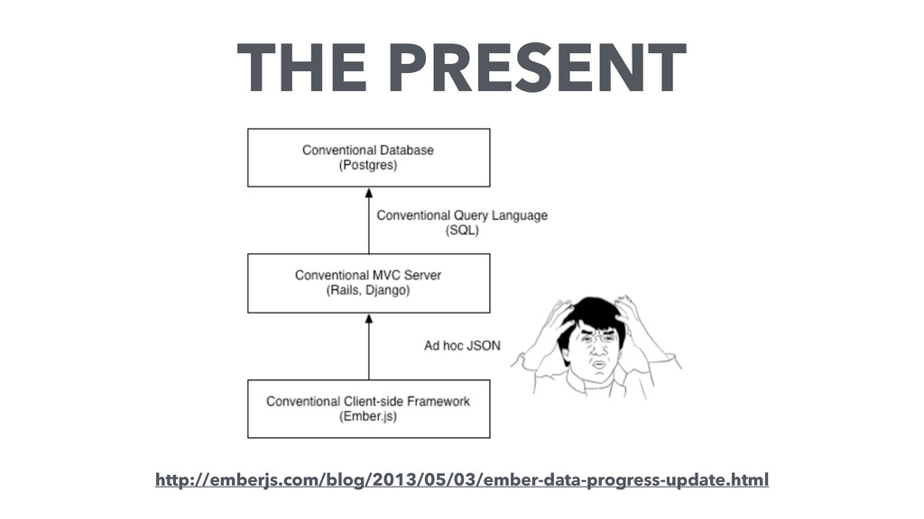 THE PRESENT http://emberjs.com/blog/2013/05/03/...