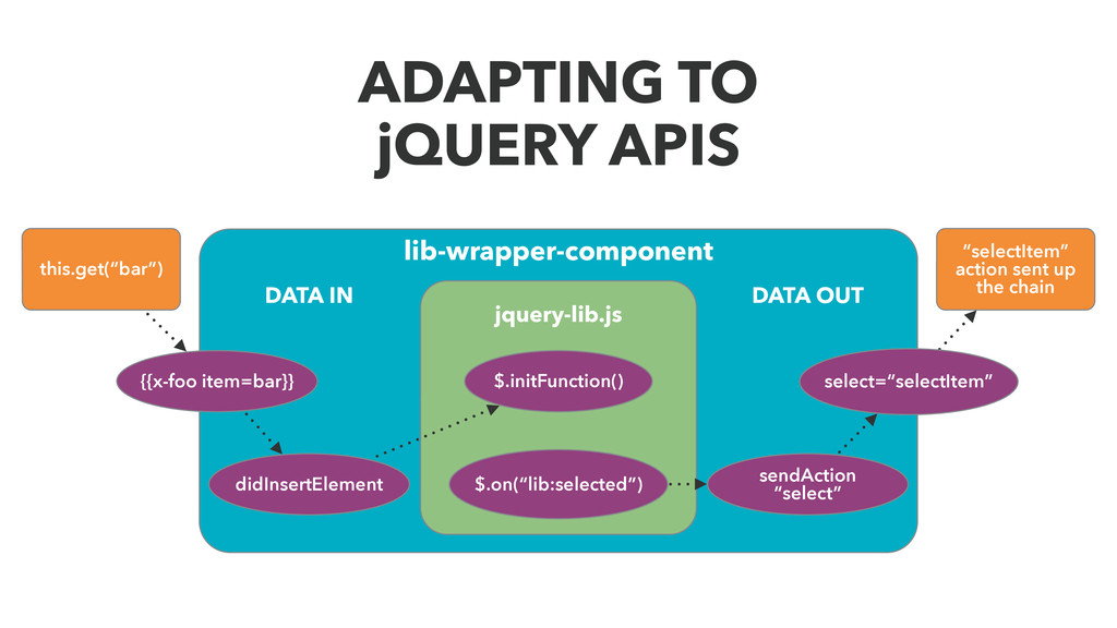 ADAPTING TO jQUERY APIS lib-wrapper-component j...