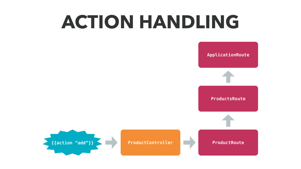 "ACTION HANDLING ProductController {{action ""add..."