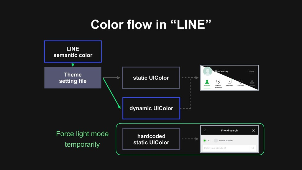 hardcoded static UIColor dynamic UIColor Color...