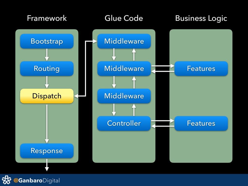 @GanbaroDigital Bootstrap Routing Dispatch Resp...