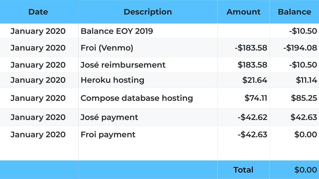 Date Description Amount Balance January 2020 Ba...