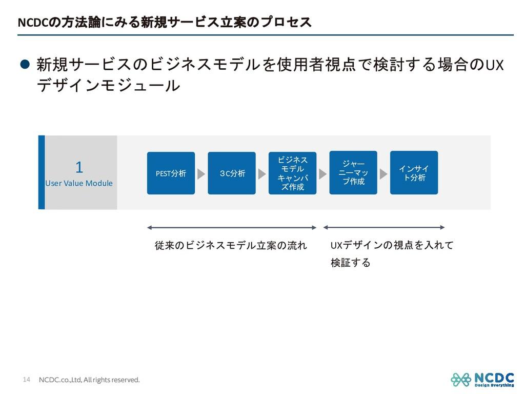 NCDCの方法論にみる新規サービス立案のプロセス l 新規サービスのビジネスモデルを使用者視点...