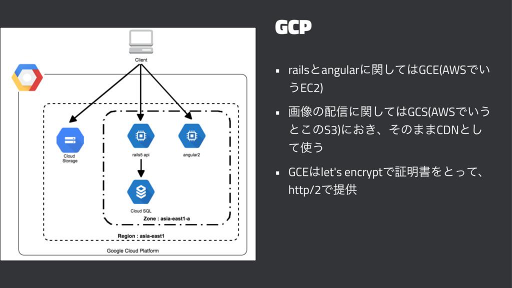GCP • railsͱangularʹؔͯ͠GCE(AWSͰ͍ ͏EC2) • ը૾ͷ৴...