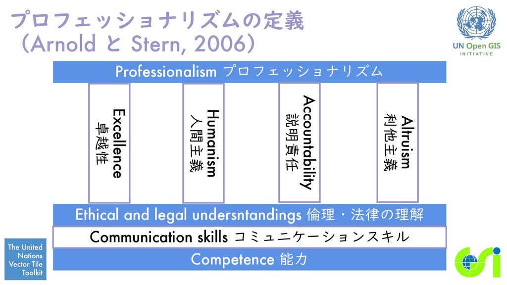 プロフェッショナリズムの定義 (Arnold と Stern, 2006) Professio...