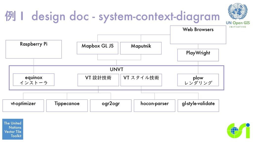 例1 design doc - system-context-diagram UNVT VT ...