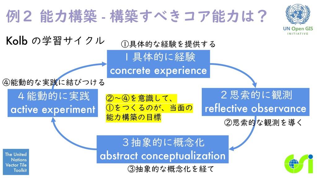 例2 能力構築 - 構築すべきコア能力は? Kolb の学習サイクル 1具体的に経験 conc...