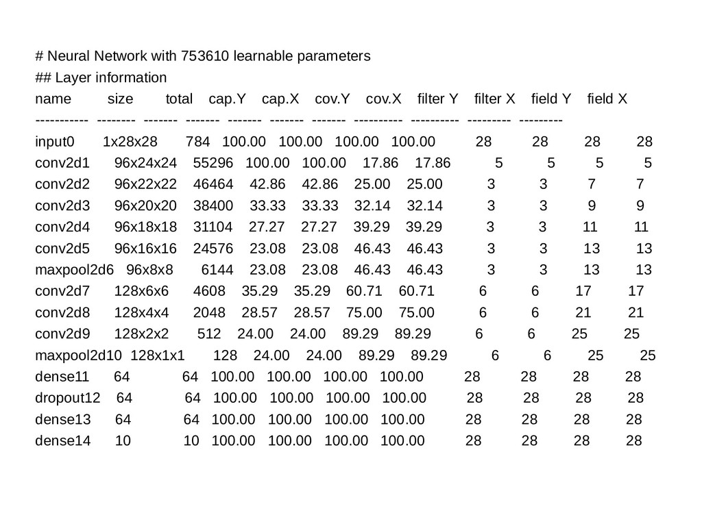 # Neural Network with 753610 learnable paramete...