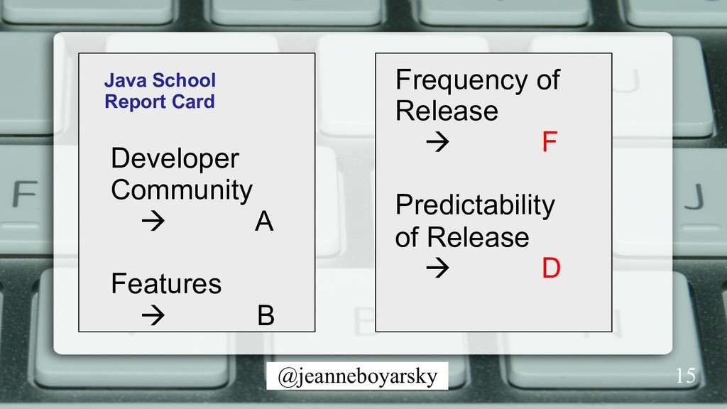 @jeanneboyarsky Java School Report Card Develop...