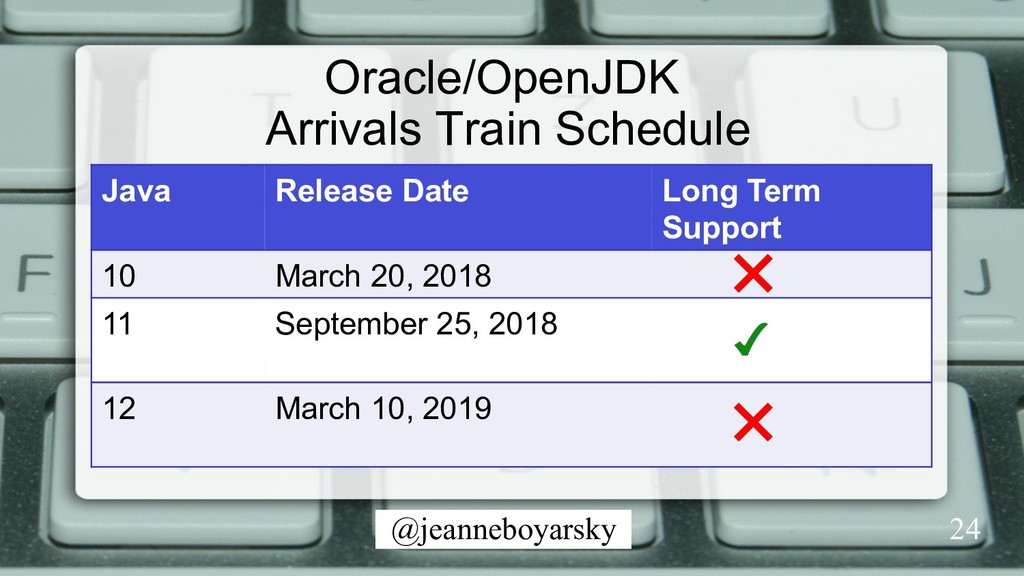 @jeanneboyarsky Oracle/OpenJDK Arrivals Train S...