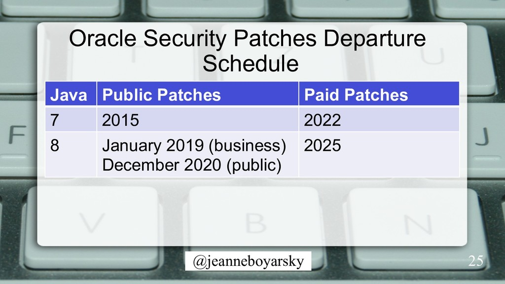 @jeanneboyarsky Oracle Security Patches Departu...